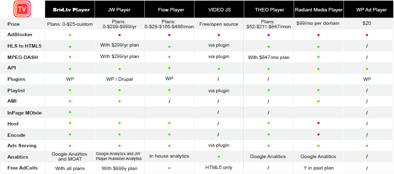 HTML5 Video Player Comparison Table