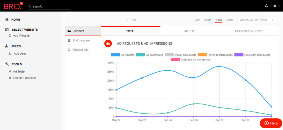 AD Requests & AD Impressions